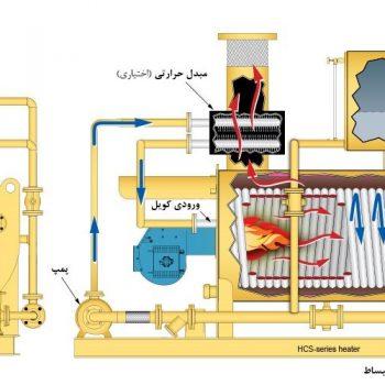 مزیت های دیگ روغن داغ در مقایسه با دیگ بخار